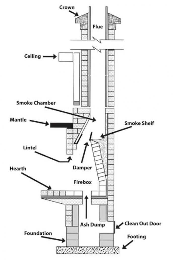 Chimney explained
